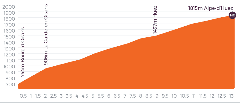 Alpe d'Huez Cycling Climb Profile